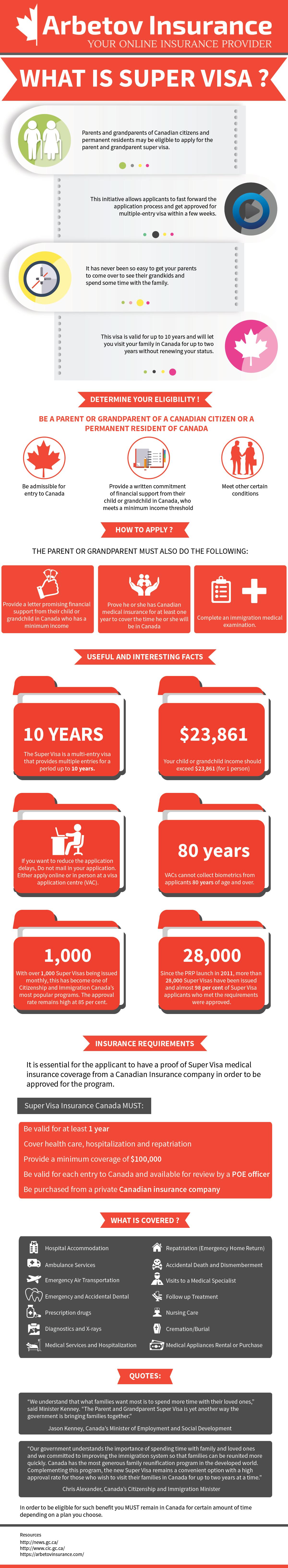 super-visa-insurance-infographics